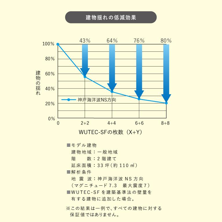 建物揺れの低減効果