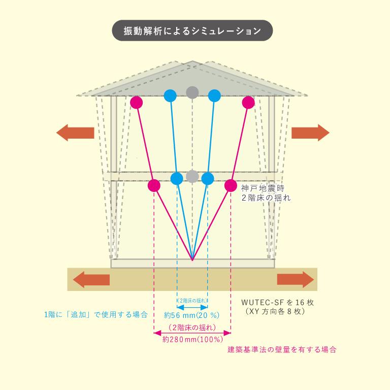 振動解析によるシミュレーション