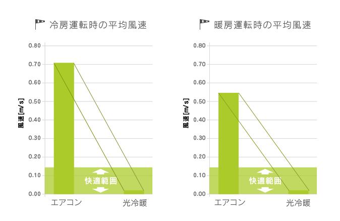 従来のエアコンの50%の省エネ効果